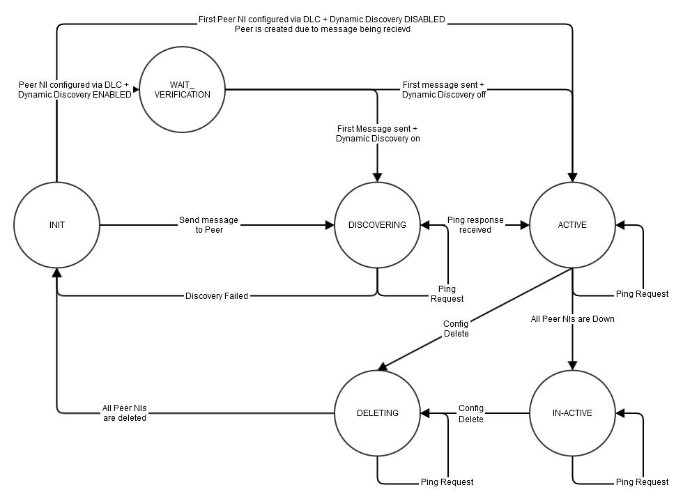Multi-Rail High-Level Design - Lustre Network (LNet) - Whamcloud